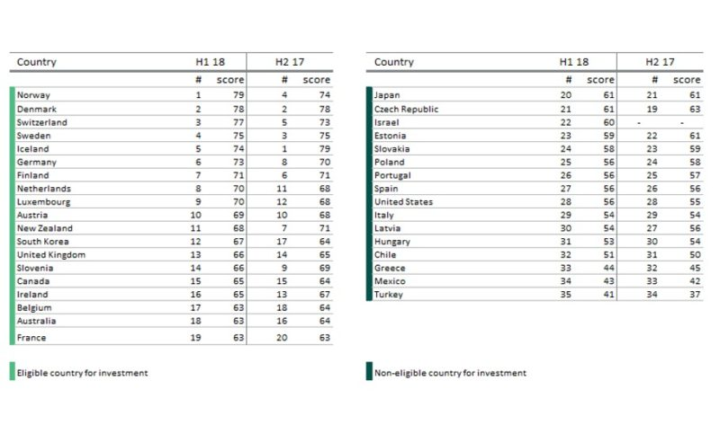 Classifica di sostenibilità dei Paesi Ocse