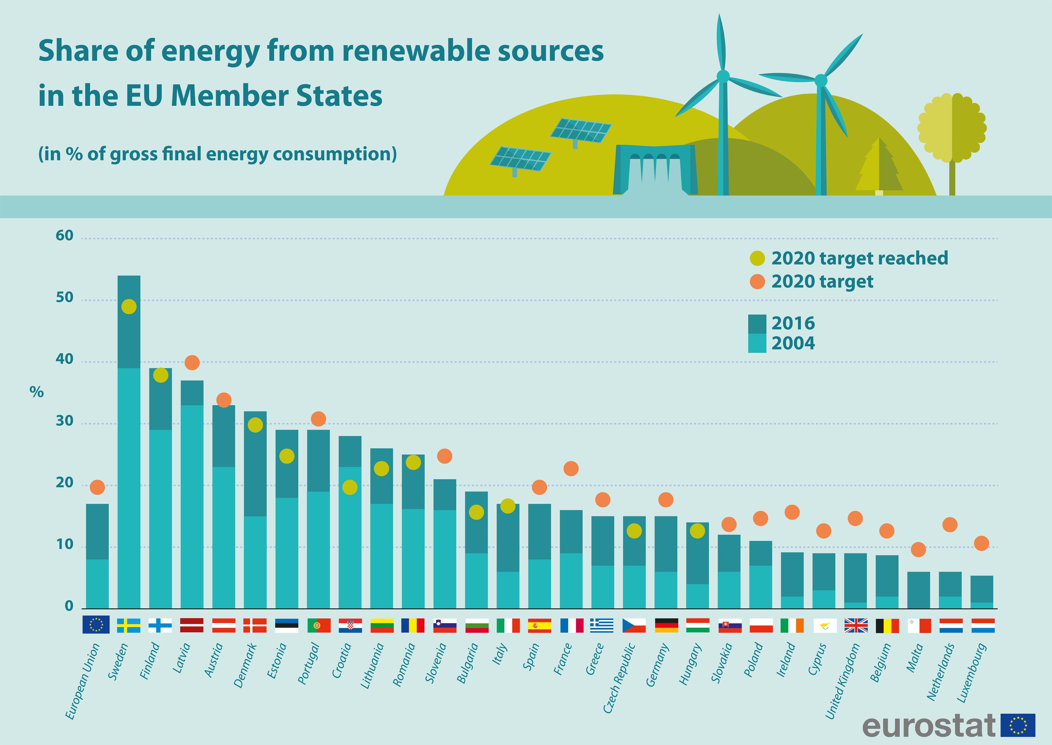 obiettivo rinnovabili entro il 2030 UE