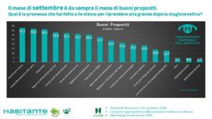 statistica buoni propositi settembre