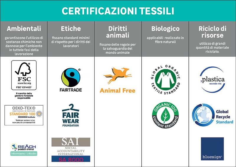 certificazioni tessili
