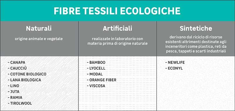 fibre tessili ecologiche