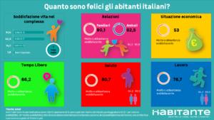 Infografica soddisfazione vita abitanti italiani sono felici