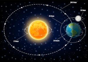 Movimenti Terra Sole