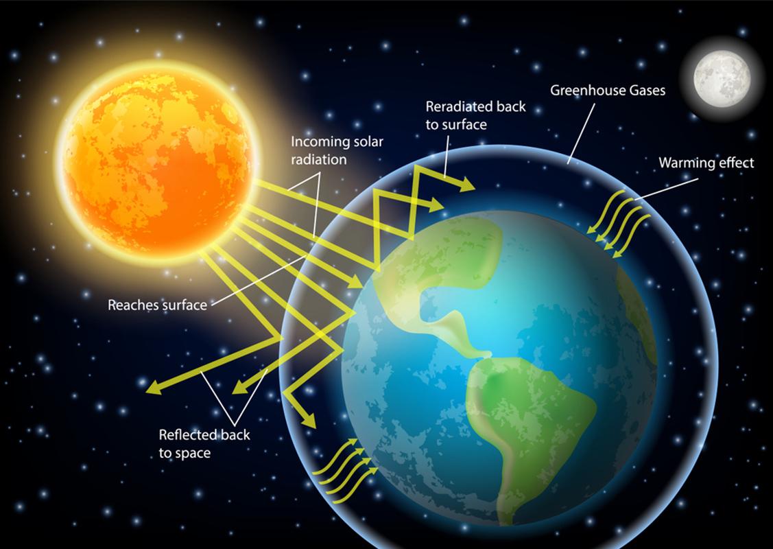 Il calore irraggiato dal Sole colpisce la Terra che prima lo assorbe e poi lo emette, ma tutto questo non avviene come in un tubo vuoto dove quel che entra esce a bilancio zero.