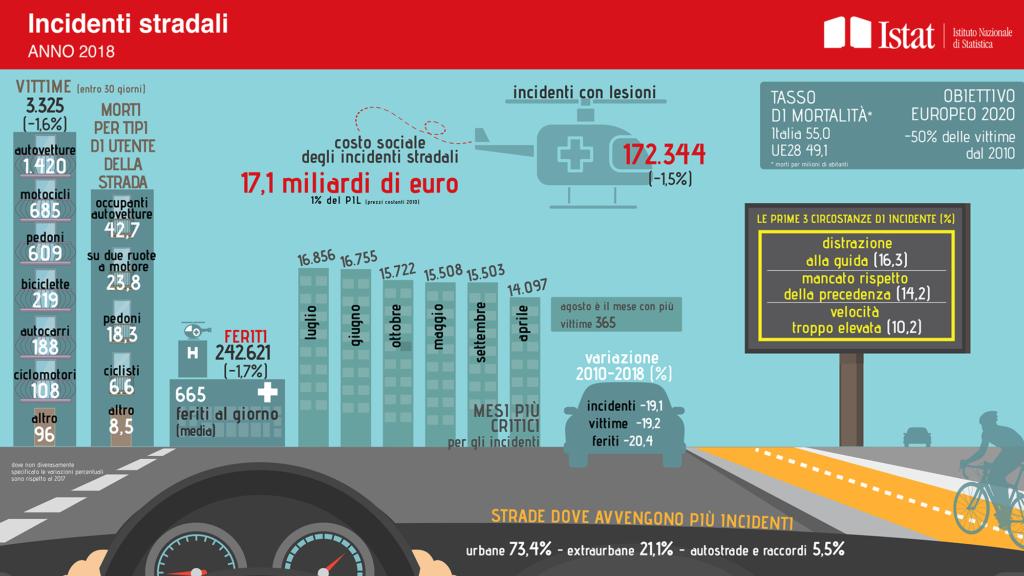 Infografica sui tassi di mortalità e sulle cause e circostanze degli incidenti stradali