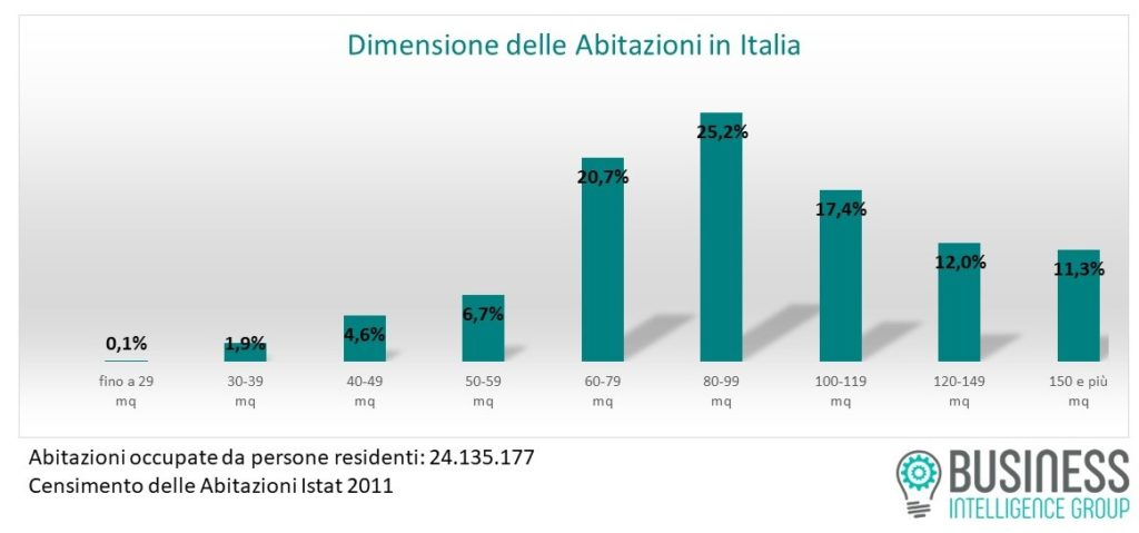 dimensioni abitazioni italia