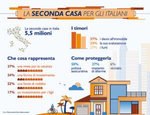 Seconda casa, per gli italiani è una forma di investimento