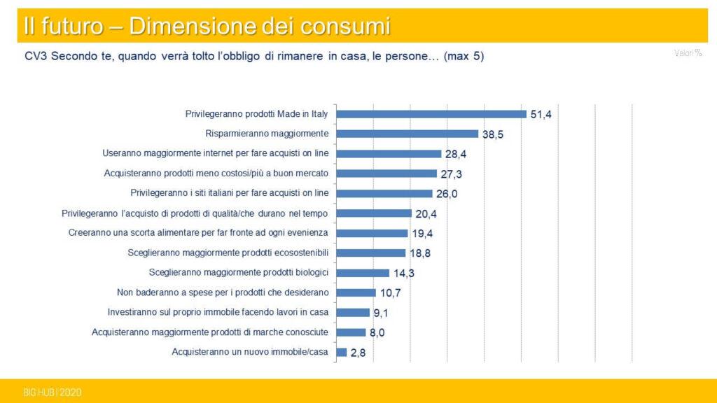 Foto: Come cambieranno gli italiani dopo il lockdown - Big Hub