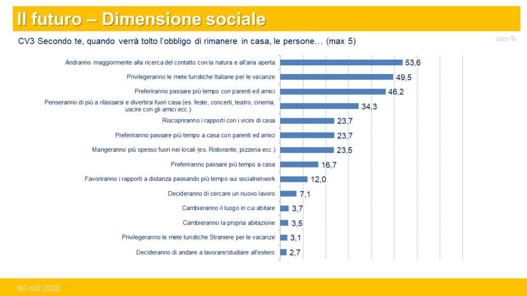 grafico ricerca di mercato italiani dopo il lockdown