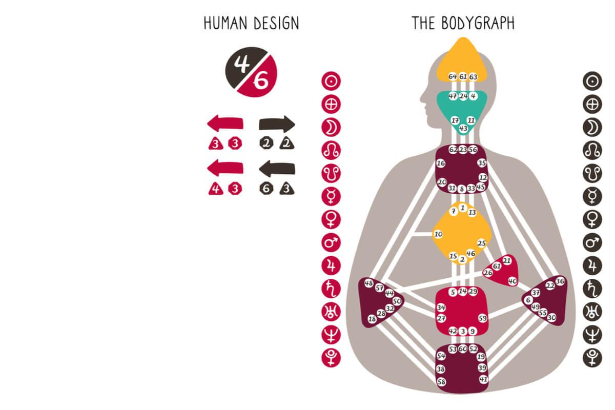human design come funziona