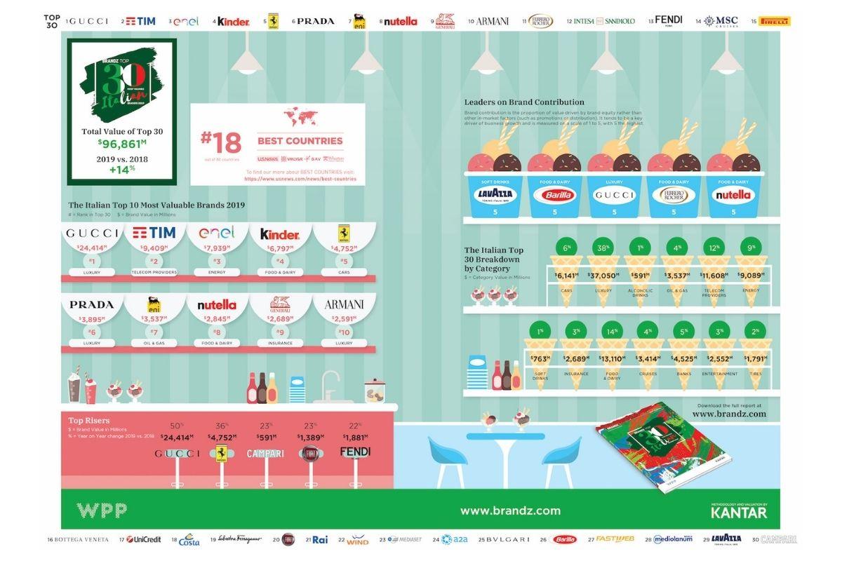 Infografica Brandz-Kantar