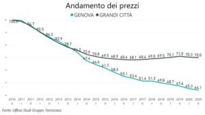 Mercato immobiliare Genova