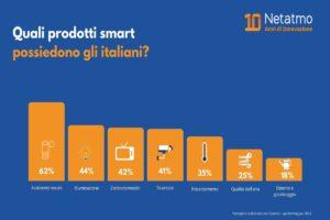 Netatmo_smart home