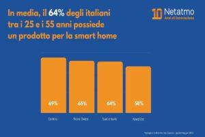 Italia e smart home