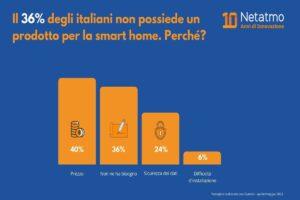 smart home Italia